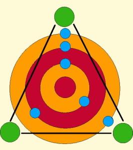 Bones Triangle