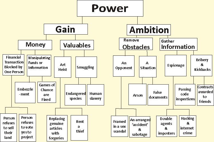 Motive Power Flowchart